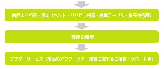 corporate_chart2