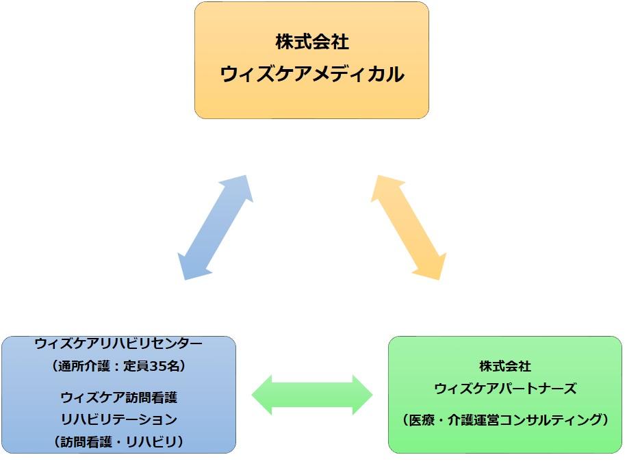 福祉用具販売・貸与 ウィズケアメディカルの特徴